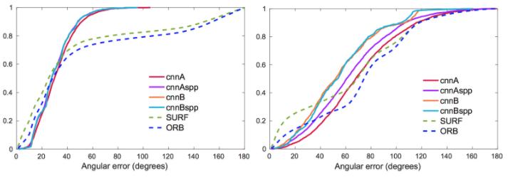 Camera Pose Estimation Using Convolutional Neural Networks - Bot